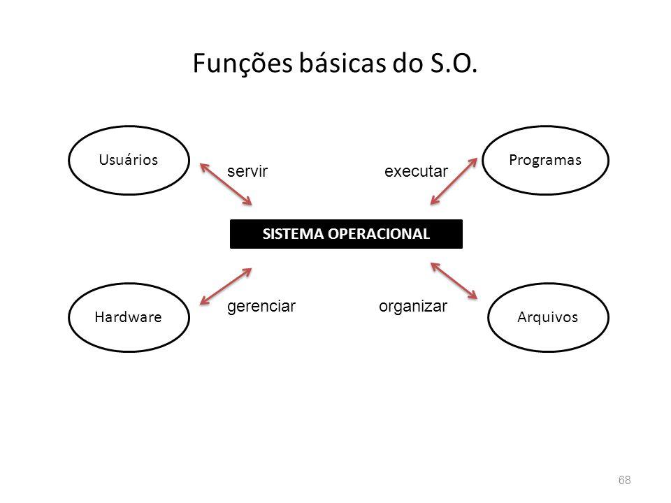 Funções básicas do S.O.