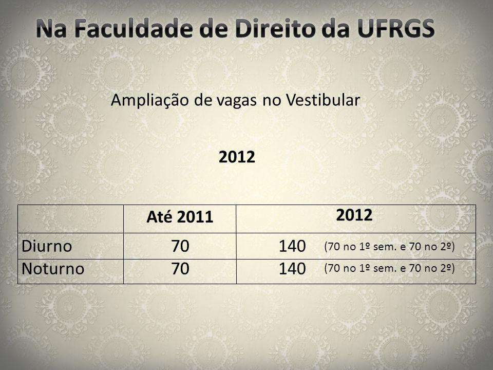 Ampliação de vagas no Vestibular 70 Diurno Noturno 2012 Até 2011 2012 140 70 (70 no 1º sem. e 70 no 2º)