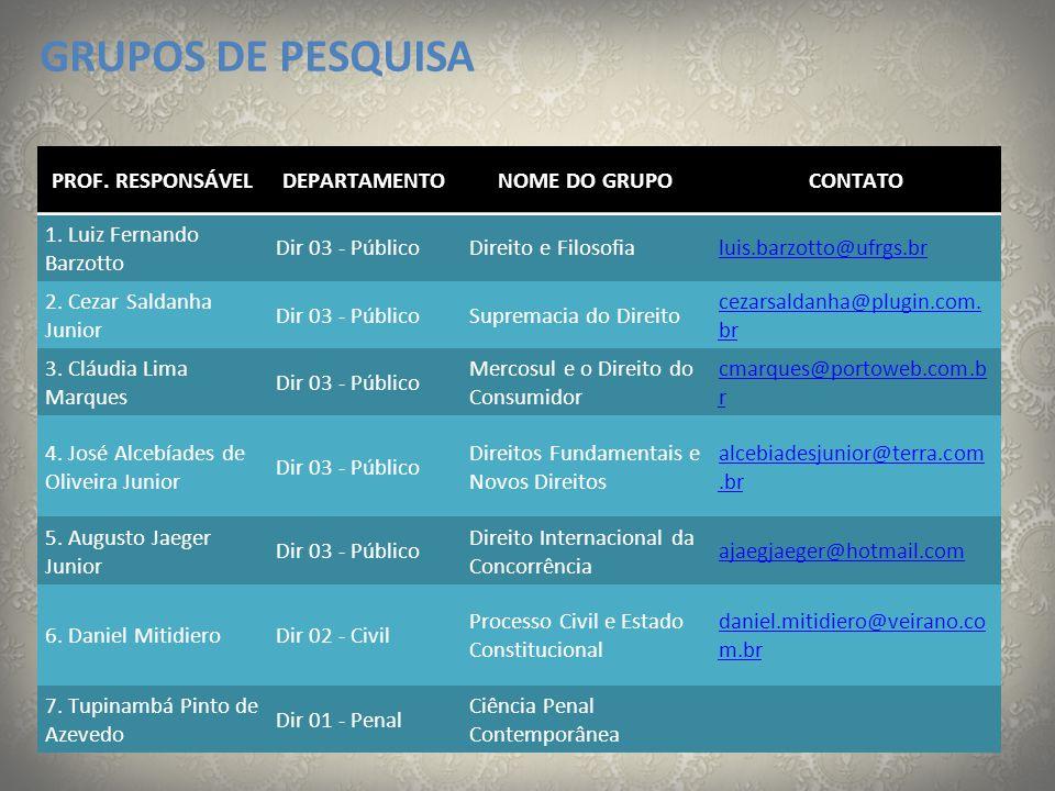 GRUPOS DE PESQUISA PROF. RESPONSÁVELDEPARTAMENTONOME DO GRUPOCONTATO 1. Luiz Fernando Barzotto Dir 03 - PúblicoDireito e Filosofialuis.barzotto@ufrgs.