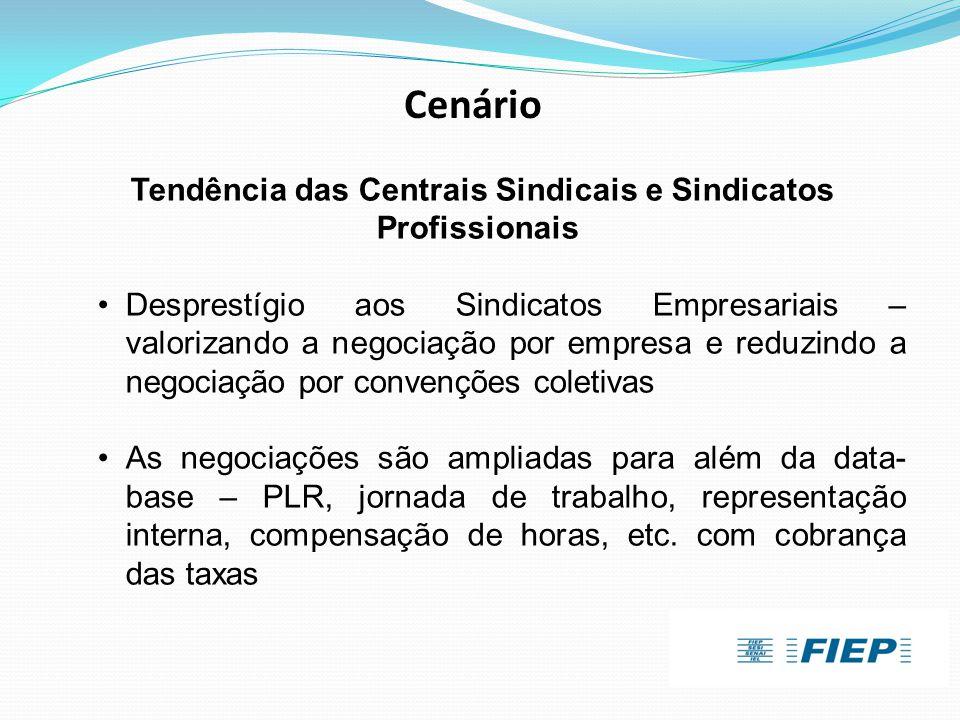 Cenário Tendência das Centrais Sindicais e Sindicatos Profissionais •Desprestígio aos Sindicatos Empresariais – valorizando a negociação por empresa e
