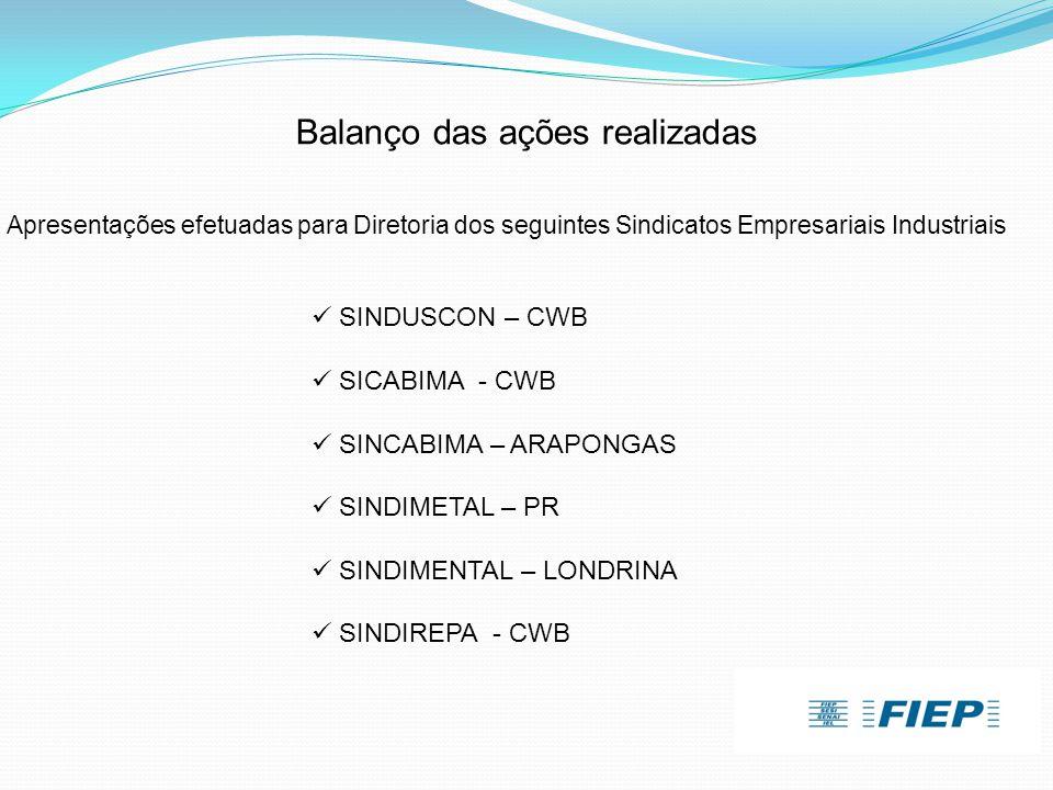 Balanço das ações realizadas Apresentações efetuadas para Diretoria dos seguintes Sindicatos Empresariais Industriais  SINDUSCON – CWB  SICABIMA - C