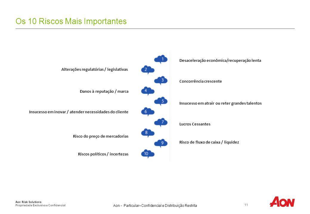 Aon - Particular–Confidencial e Distribuição Restrita Os 10 Riscos Mais Importantes 11 Aon Risk Solutions Propriedade Exclusiva e Confidencial Desacel