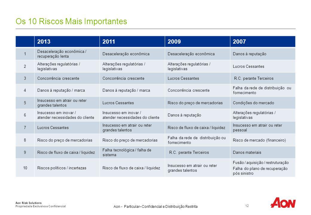 Aon - Particular–Confidencial e Distribuição Restrita Os 10 Riscos Mais Importantes 12 Aon Risk Solutions Propriedade Exclusiva e Confidencial 2013201