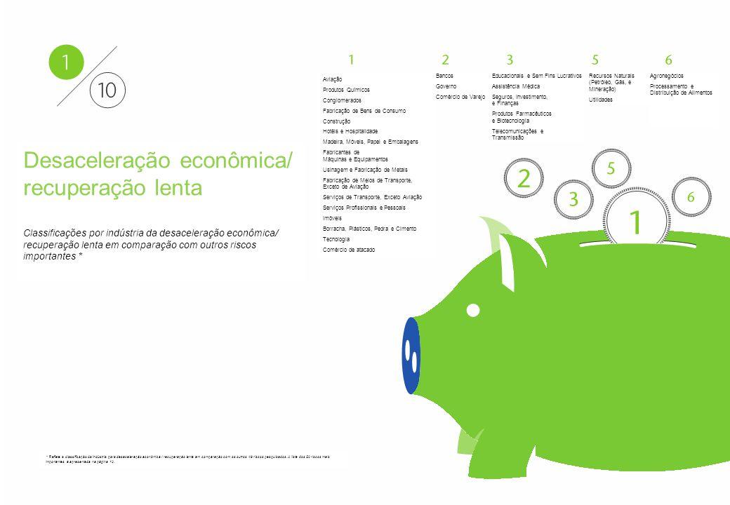 Aon - Particular–Confidencial e Distribuição Restrita 14 Aon Risk Solutions Propriedade Exclusiva e Confidencial Aviação Produtos Químicos Conglomerados Fabricação de Bens de Consumo Construção Hotéis e Hospitalidade Madeira, Móveis, Papel e Embalagens Fabricantes de Máquinas e Equipamentos Usinagem e Fabricação de Metais Fabricação de Meios de Transporte, Exceto de Aviação Serviços de Transporte, Exceto Aviação Serviços Profissionais e Pessoais Imóveis Borracha, Plásticos, Pedra e Cimento Tecnologia Comércio de atacado Bancos Governo Comércio de Varejo Educacionais e Sem Fins Lucrativos Assistência Médica Seguros, Investimento, e Finanças Produtos Farmacêuticos e Biotecnologia Telecomunicações e Transmissão Recursos Naturais (Petróleo, Gás, e Mineração) Utilidades Agronegócios Processamento e Distribuição de Alimentos Desaceleração econômica/ recuperação lenta Classificações por indústria da desaceleração econômica/ recuperação lenta em comparação com outros riscos importantes * * Reflete a classificação da indústria para desaceleração econômica / recuperação lenta em comparação com os outros 49 riscos pesquisados.