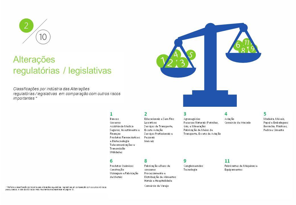 Aon - Particular–Confidencial e Distribuição Restrita 15 Aon Risk Solutions Propriedade Exclusiva e Confidencial Alterações regulatórias / legislativas Classificações por indústria das Alterações regulatórias / legislativas em comparação com outros riscos importantes * * Reflete a classificação da indústria para Alterações regulatórias / legislativas em comparação com os outros 49 riscos pesquisados.