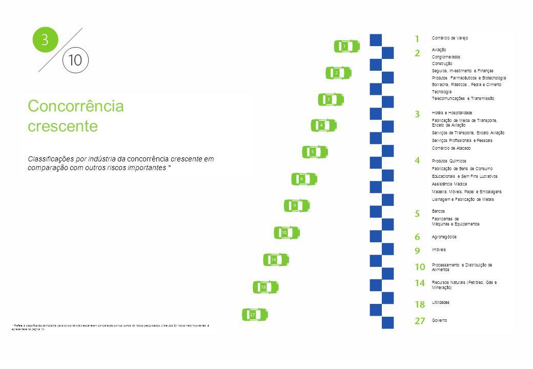 Aon - Particular–Confidencial e Distribuição Restrita 16 Aon Risk Solutions Propriedade Exclusiva e Confidencial Concorrência crescente Classificações