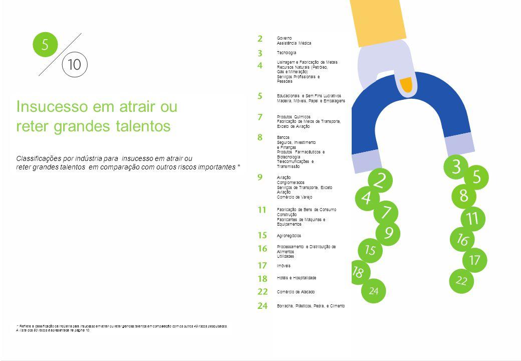 Aon - Particular–Confidencial e Distribuição Restrita 18 Aon Risk Solutions Propriedade Exclusiva e Confidencial Insucesso em atrair ou reter grandes