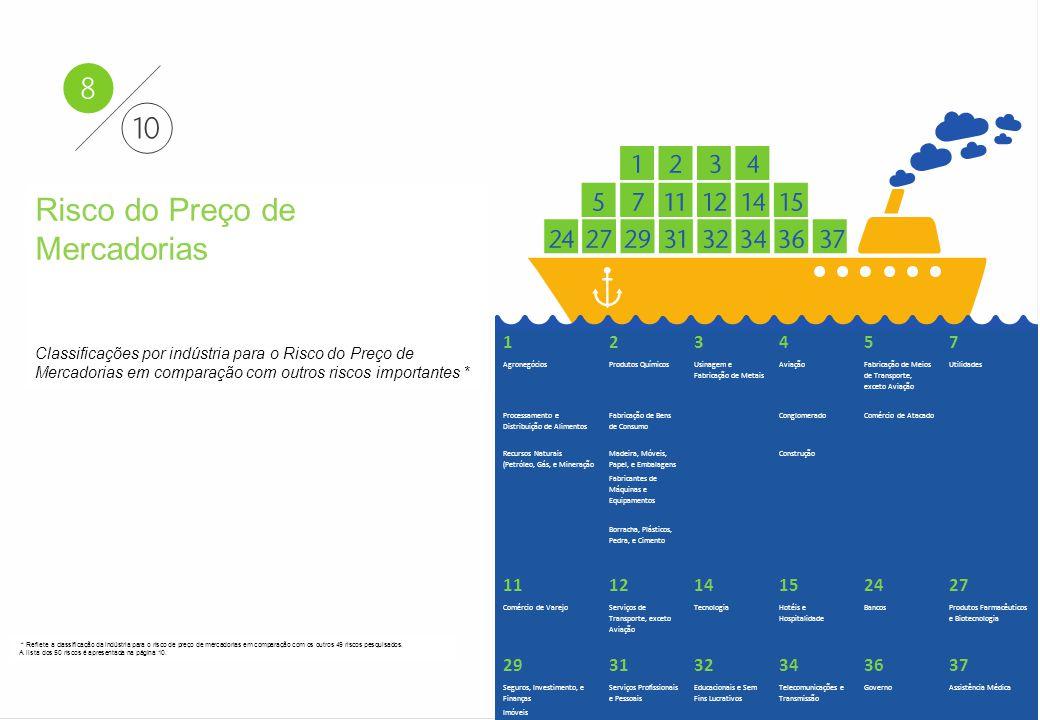 Aon - Particular–Confidencial e Distribuição Restrita 21 Aon Risk Solutions Propriedade Exclusiva e Confidencial Risco do Preço de Mercadorias Classif