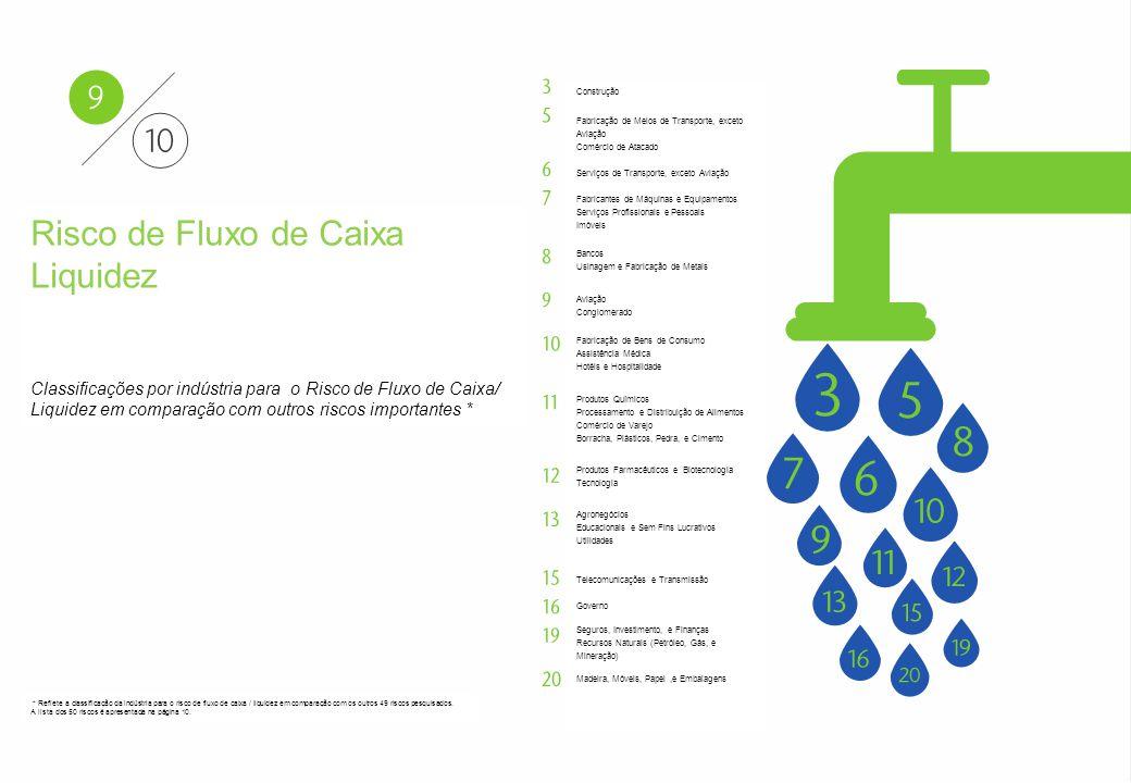 Aon - Particular–Confidencial e Distribuição Restrita 22 Aon Risk Solutions Propriedade Exclusiva e Confidencial Risco de Fluxo de Caixa Liquidez Clas
