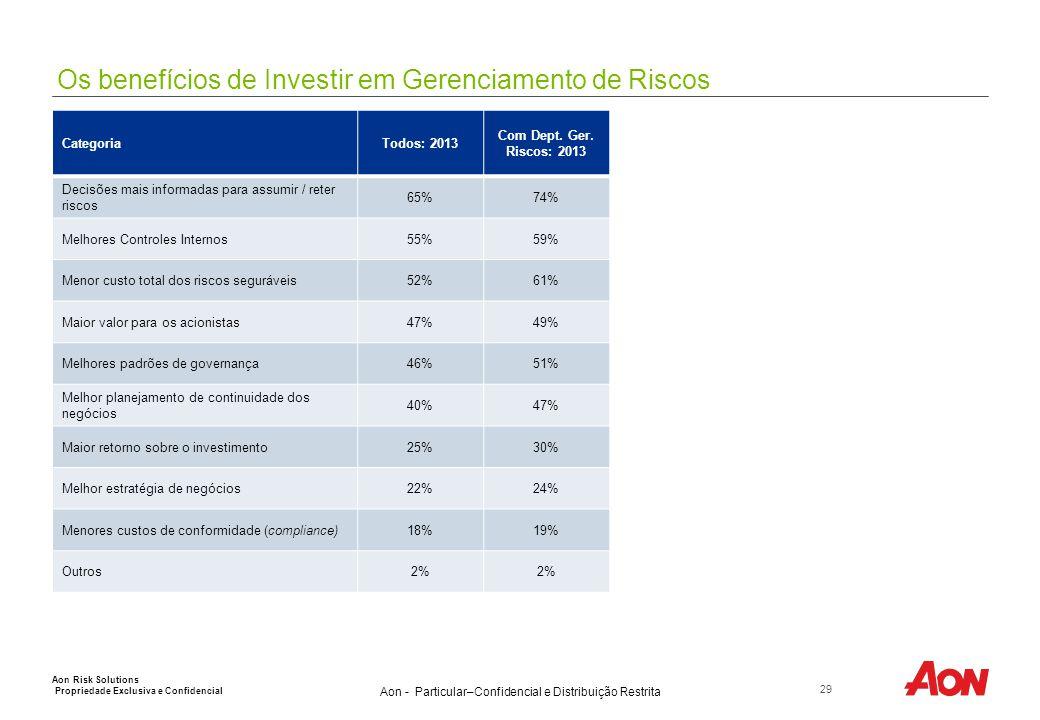 Aon - Particular–Confidencial e Distribuição Restrita Os benefícios de Investir em Gerenciamento de Riscos 29 Aon Risk Solutions Propriedade Exclusiva