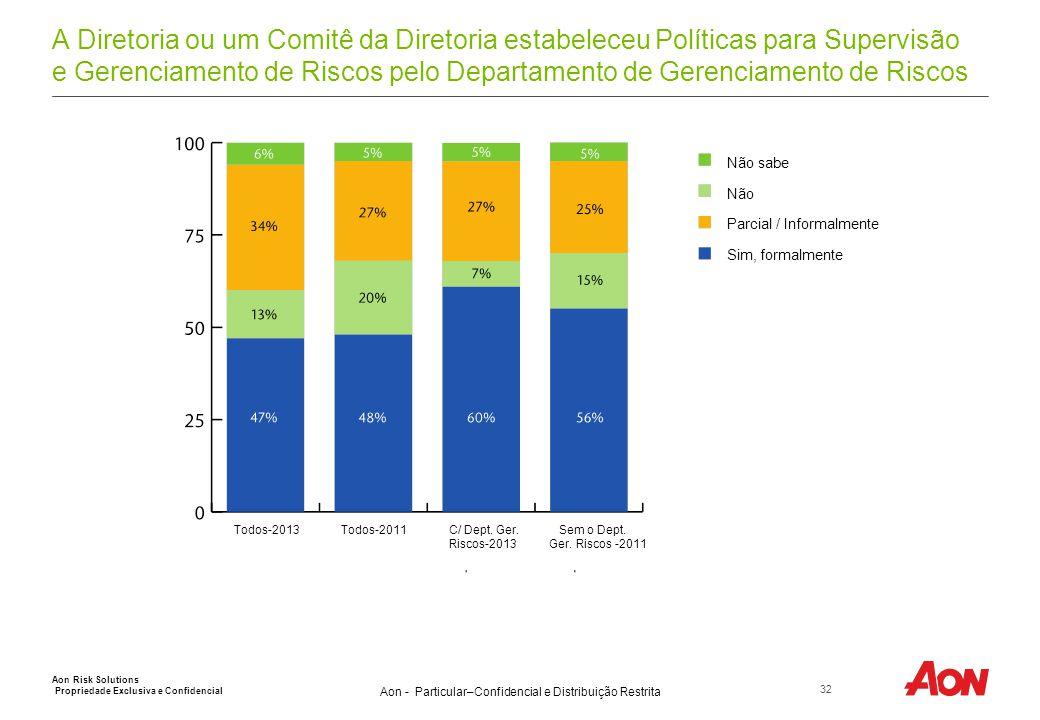 Aon - Particular–Confidencial e Distribuição Restrita A Diretoria ou um Comitê da Diretoria estabeleceu Políticas para Supervisão e Gerenciamento de R