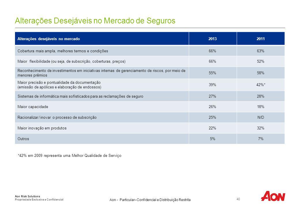 Aon - Particular–Confidencial e Distribuição Restrita Alterações Desejáveis no Mercado de Seguros 40 Aon Risk Solutions Propriedade Exclusiva e Confid
