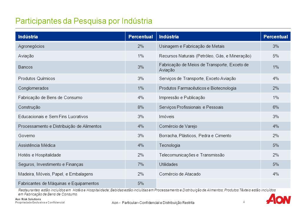 Aon - Particular–Confidencial e Distribuição Restrita Participantes da Pesquisa por Indústria 4 Aon Risk Solutions Propriedade Exclusiva e Confidencial IndústriaPercentualIndústriaPercentual Agronegócios2%Usinagem e Fabricação de Metais3% Aviação1%Recursos Naturais (Petróleo, Gás, e Mineração)5% Bancos3% Fabricação de Meios de Transporte, Exceto de Aviação 1% Produtos Químicos3%Serviços de Transporte, Exceto Aviação4% Conglomerados1%Produtos Farmacêuticos e Biotecnologia2% Fabricação de Bens de Consumo4%Impressão e Publicação1% Construção8%Serviços Profissionais e Pessoais6% Educacionais e Sem Fins Lucrativos3%Imóveis3% Processamento e Distribuição de Alimentos4%Comércio de Varejo4% Governo3%Borracha, Plásticos, Pedra e Cimento2% Assistência Médica4%Tecnologia5% Hotéis e Hospitalidade2%Telecomunicações e Transmissão2% Seguros, Investimento e Finanças7%Utilidades5% Madeira, Móveis, Papel, e Embalagens2%Comércio de Atacado4% Fabricantes de Máquinas e Equipamentos5% Restaurantes estão incluídos em Hotéis e Hospitalidade; Bebidas estão incluídas em Processamento e Distribuição de Alimentos; Produtos Têxteis estão incluídos em Fabricação de Bens de Consumo.