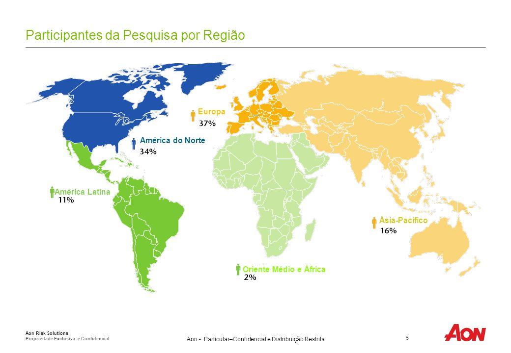 Aon - Particular–Confidencial e Distribuição Restrita Participantes da Pesquisa por Região 5 Aon Risk Solutions Propriedade Exclusiva e Confidencial América do Norte Europa Ásia-Pacífico Oriente Médio e África América Latina