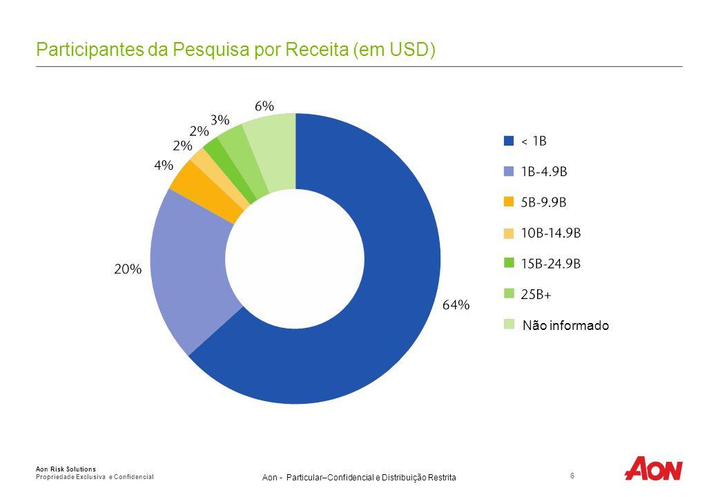 Aon - Particular–Confidencial e Distribuição Restrita Participantes da Pesquisa por Receita (em USD) 6 Aon Risk Solutions Propriedade Exclusiva e Conf