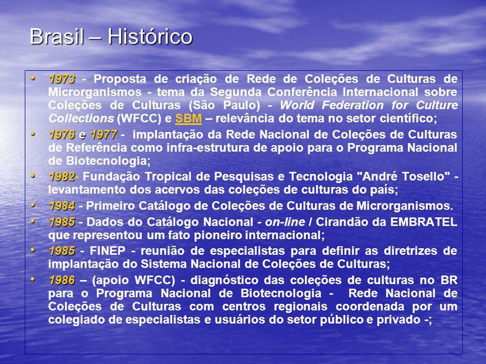 Brasil – Histórico • 1973 • 1973 - Proposta de criação de Rede de Coleções de Culturas de Microrganismos - tema da Segunda Conferência Internacional s