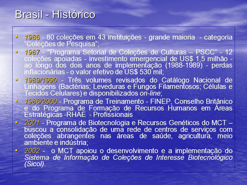 """Brasil - Histórico • 1986 • 1986 - 80 coleções em 43 instituições - grande maioria - categoria """"Coleções de Pesquisa""""; • 1987 • 1987 -"""