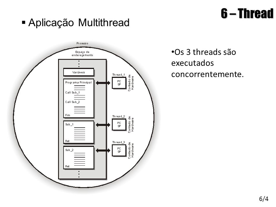 6 – Thread  Aplicação Multithread 6/4 • Os 3 threads são executados concorrentemente.