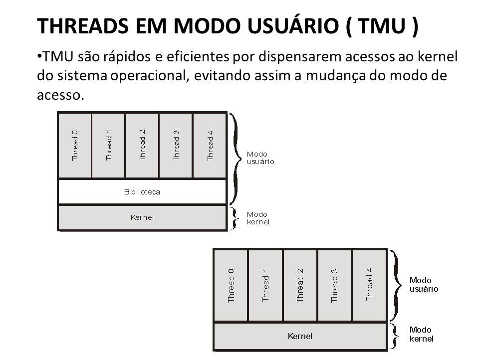 THREADS EM MODO USUÁRIO ( TMU ) • TMU são rápidos e eficientes por dispensarem acessos ao kernel do sistema operacional, evitando assim a mudança do m