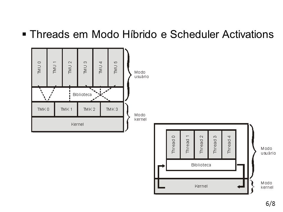  Threads em Modo Híbrido e Scheduler Activations 6/8