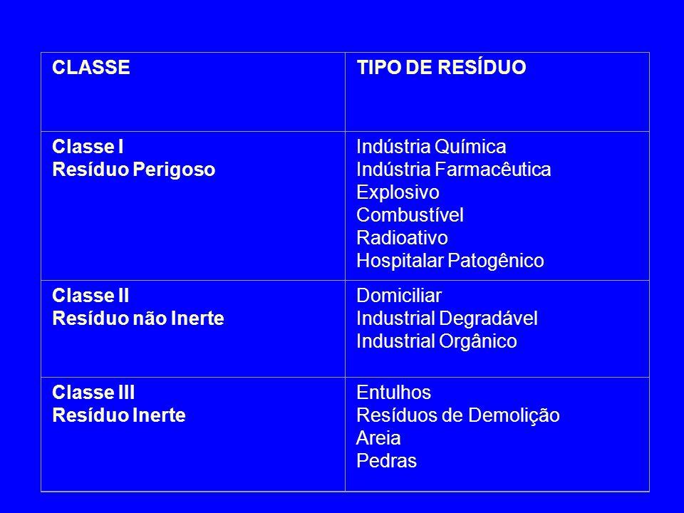 CLASSETIPO DE RESÍDUO Classe I Resíduo Perigoso Indústria Química Indústria Farmacêutica Explosivo Combustível Radioativo Hospitalar Patogênico Classe