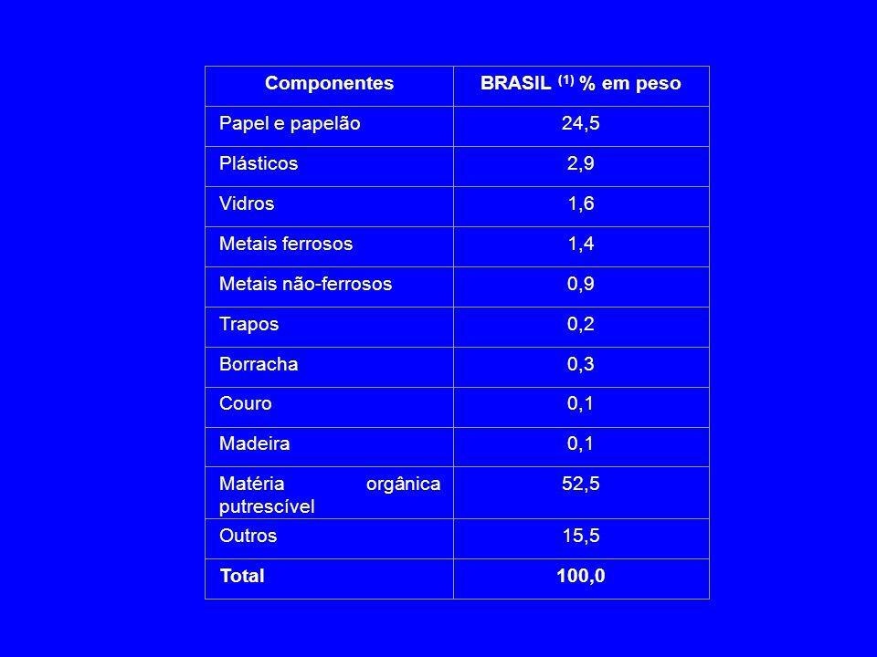 ComponentesBRASIL (1) % em peso Papel e papelão24,5 Plásticos2,9 Vidros1,6 Metais ferrosos1,4 Metais não-ferrosos0,9 Trapos0,2 Borracha0,3 Couro0,1 Ma