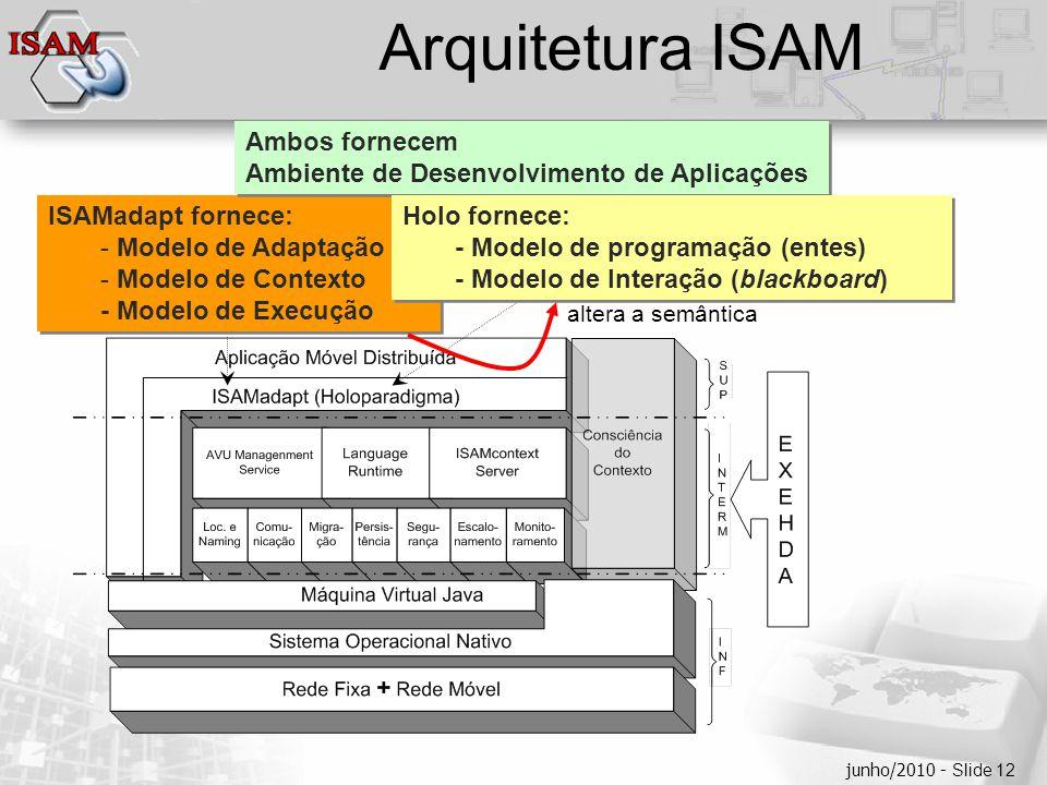  Clique para editar os estilos do texto mestre  Segundo nível  Terceiro nível  Quarto nível  Quinto nível junho/2010 - Slide 12 Arquitetura ISAM ISAMadapt fornece: - Modelo de Adaptação - Modelo de Contexto - Modelo de Execução ISAMadapt fornece: - Modelo de Adaptação - Modelo de Contexto - Modelo de Execução Ambos fornecem Ambiente de Desenvolvimento de Aplicações Ambos fornecem Ambiente de Desenvolvimento de Aplicações Holo fornece: - Modelo de programação (entes) - Modelo de Interação (blackboard) Holo fornece: - Modelo de programação (entes) - Modelo de Interação (blackboard) altera a semântica