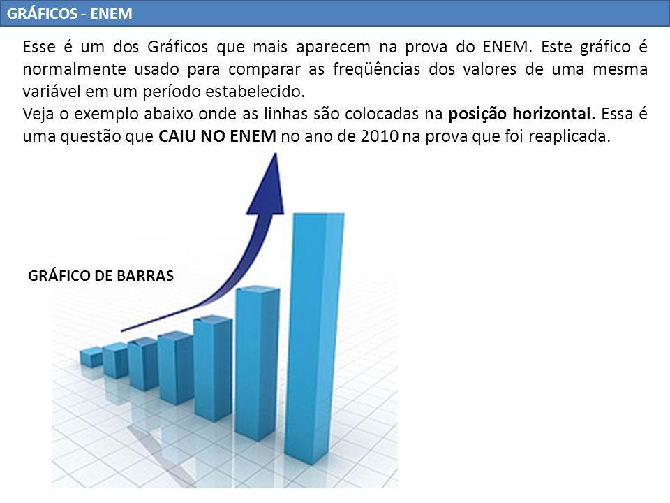 GRÁFICOS - ENEM Esse é um dos Gráficos que mais aparecem na prova do ENEM. Este gráfico é normalmente usado para comparar as freqüências dos valores d