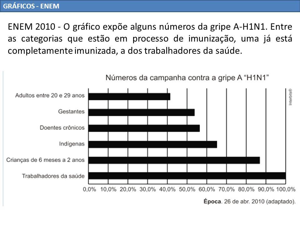 GRÁFICOS - ENEM ENEM 2010 - O gráfico expõe alguns números da gripe A-H1N1. Entre as categorias que estão em processo de imunização, uma já está compl