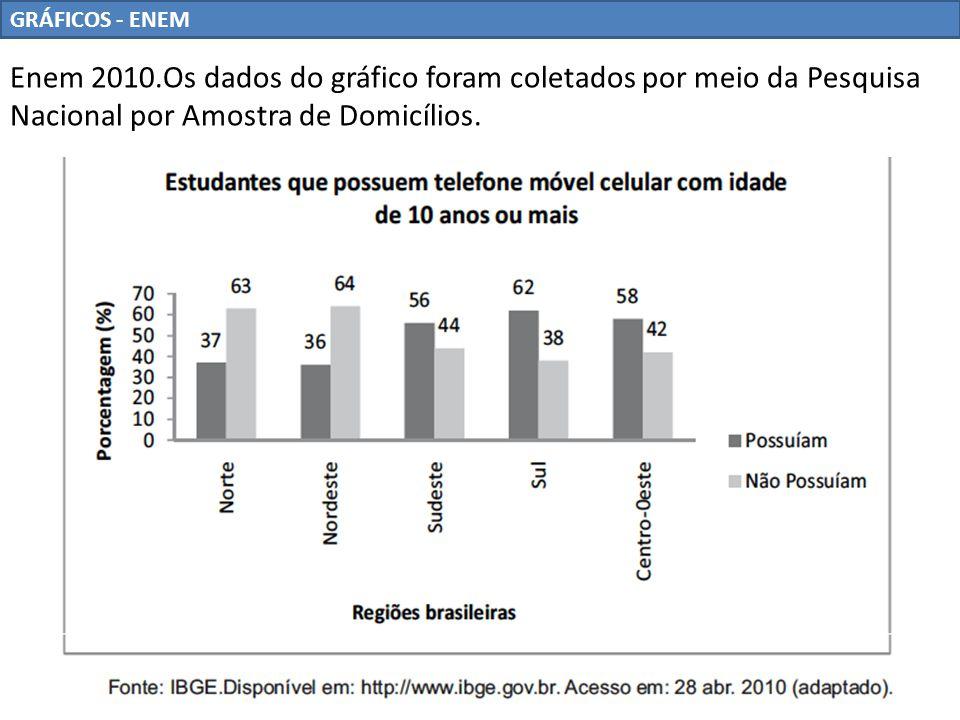 GRÁFICOS - ENEM Enem 2010.Os dados do gráfico foram coletados por meio da Pesquisa Nacional por Amostra de Domicílios.