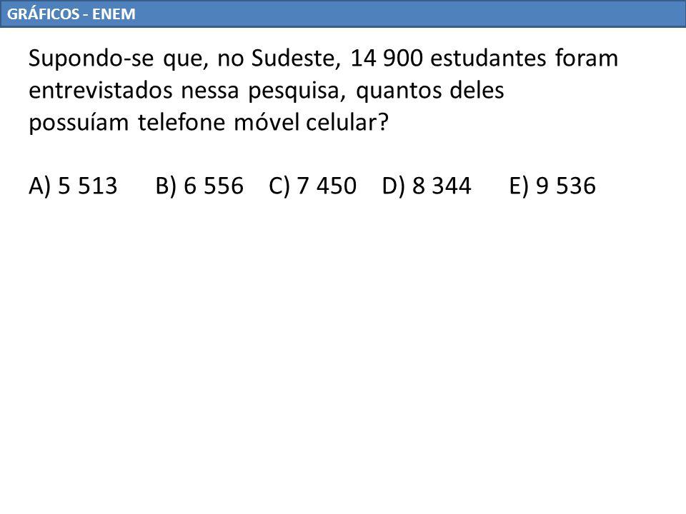GRÁFICOS - ENEM Supondo-se que, no Sudeste, 14 900 estudantes foram entrevistados nessa pesquisa, quantos deles possuíam telefone móvel celular? A) 5
