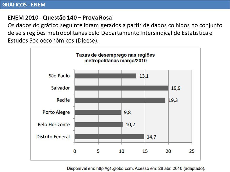 GRÁFICOS - ENEM ENEM 2010 - Questão 140 – Prova Rosa Os dados do gráfico seguinte foram gerados a partir de dados colhidos no conjunto de seis regiões