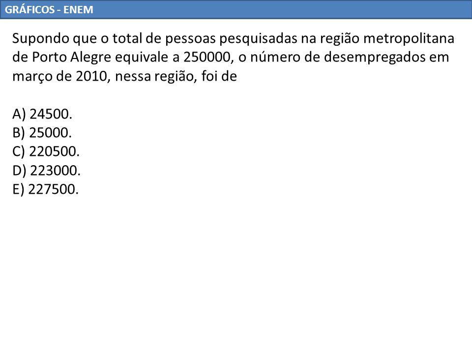 GRÁFICOS - ENEM Supondo que o total de pessoas pesquisadas na região metropolitana de Porto Alegre equivale a 250000, o número de desempregados em mar