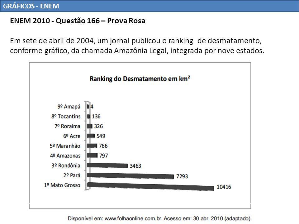 GRÁFICOS - ENEM ENEM 2010 - Questão 166 – Prova Rosa Em sete de abril de 2004, um jornal publicou o ranking de desmatamento, conforme gráfico, da cham