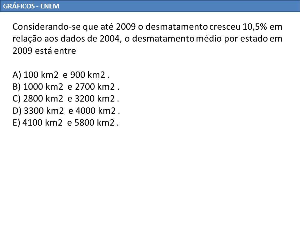 GRÁFICOS - ENEM Considerando-se que até 2009 o desmatamento cresceu 10,5% em relação aos dados de 2004, o desmatamento médio por estado em 2009 está e