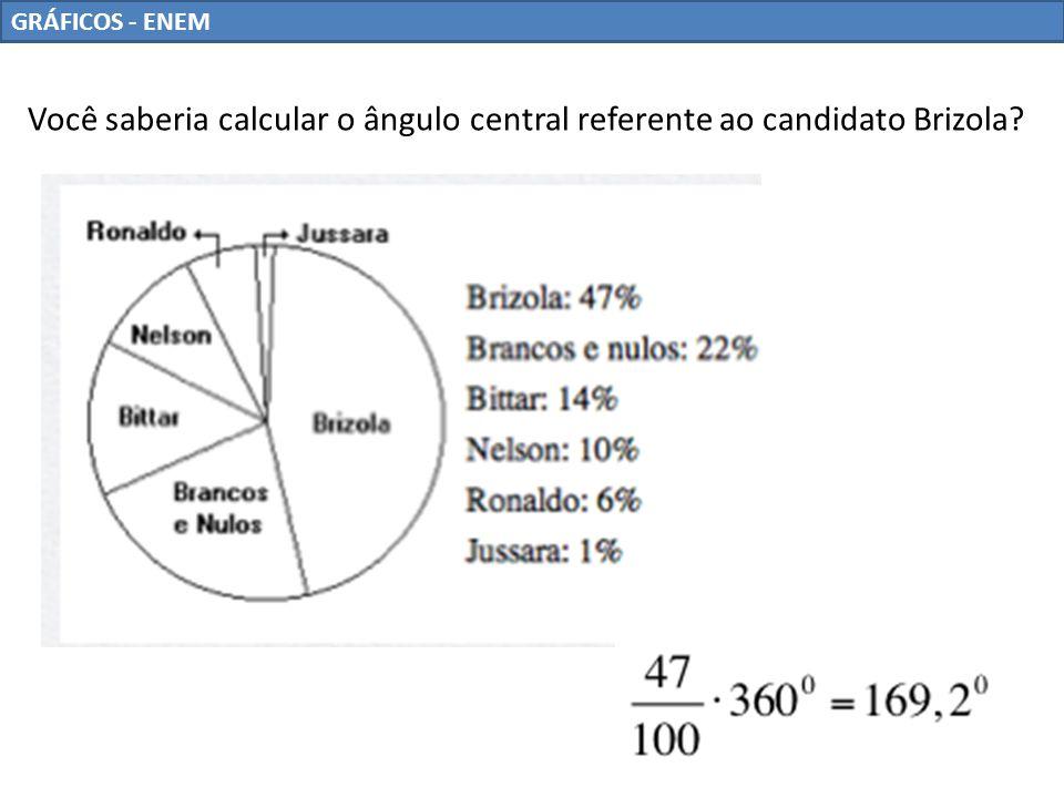 GRÁFICOS - ENEM Você saberia calcular o ângulo central referente ao candidato Brizola?