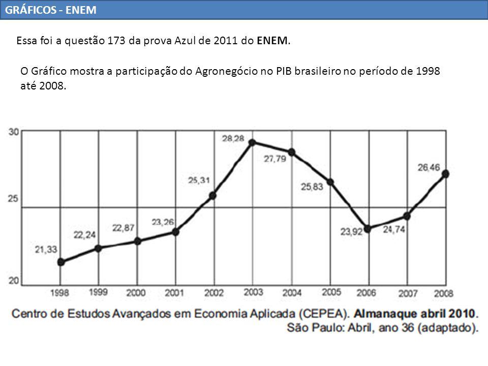 GRÁFICOS - ENEM Essa foi a questão 173 da prova Azul de 2011 do ENEM. O Gráfico mostra a participação do Agronegócio no PIB brasileiro no período de 1