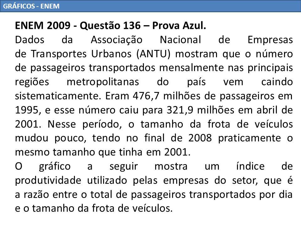 GRÁFICOS - ENEM Supondo que as frotas totais de veículos naquelas regiões metropolitanas em abril de 2001 e em outubro de 2008 eram do mesmo tamanho, os dados do gráfico permitem inferir que o total de passageiros transportados no mês de outubro de 2008 foi aproximadamente igual a a) 355 milhões b) 400 milhões c) 426 milhões d) 441 milhões e) 477 milhões
