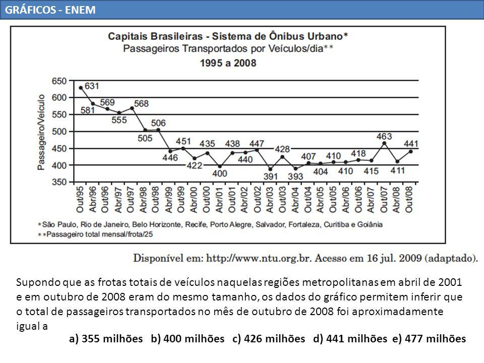 GRÁFICOS - ENEM RESOLUÇÃO: Segundo o enunciado, o número de passageiros era 321,9 milhões em abril de 2001 e de acordo com o Gráfico neste mesmo período tínhamos 400 passageiros transportados por veículos.