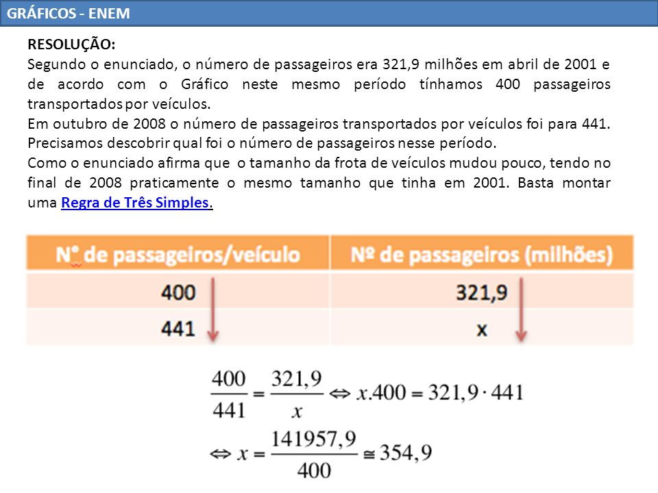 GRÁFICOS - ENEM RESOLUÇÃO: Segundo o enunciado, o número de passageiros era 321,9 milhões em abril de 2001 e de acordo com o Gráfico neste mesmo perío