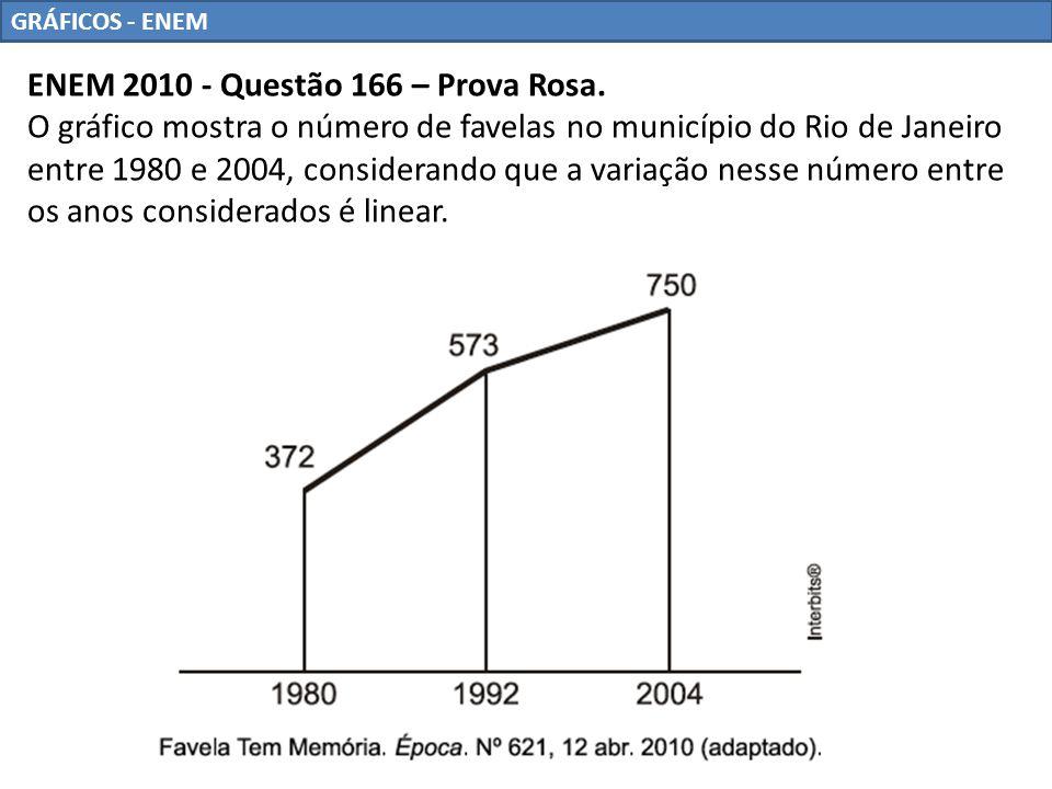 GRÁFICOS - ENEM Se o padrão na variação do período 2004/2010 se mantiver nos próximos 6 anos, e sabendo que o número de favelas em 2010 é 968, então o número de favelas em 2016 será a) menor que 1150.
