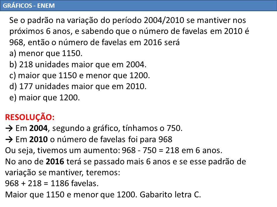GRÁFICOS - ENEM Se o padrão na variação do período 2004/2010 se mantiver nos próximos 6 anos, e sabendo que o número de favelas em 2010 é 968, então o