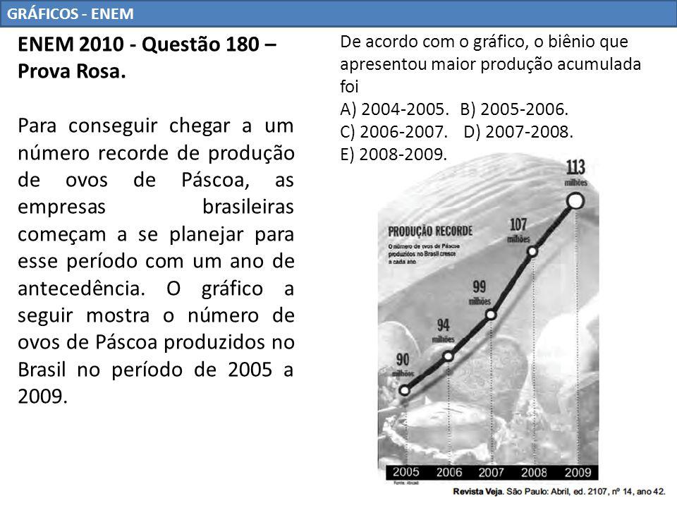 GRÁFICOS - ENEM ENEM 2010 - Questão 180 – Prova Rosa. Para conseguir chegar a um número recorde de produção de ovos de Páscoa, as empresas brasileiras