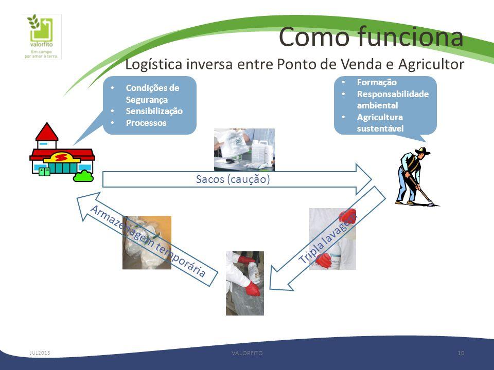 Como funciona Logística inversa entre Ponto de Venda e Agricultor VALORFITO10 Sacos (caução) Tripla lavagem Armazenagem temporária • Condições de Segurança • Sensibilização • Processos • Formação • Responsabilidade ambiental • Agricultura sustentável JUL2013