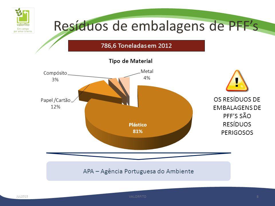 Resíduos de embalagens de PFF's VALORFITO8 OS RESÍDUOS DE EMBALAGENS DE PFF'S SÃO RESÍDUOS PERIGOSOS APA – Agência Portuguesa do Ambiente JUL2013 786,6 Toneladas em 2012