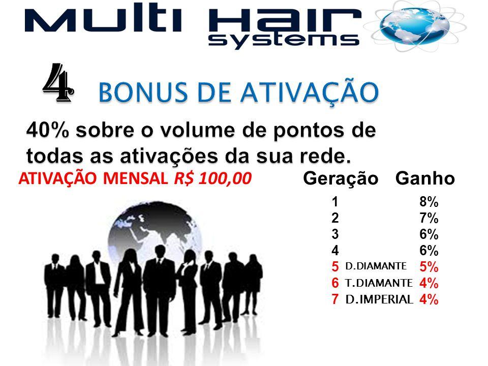 GeraçãoGanho 12345671234567 8% 7% 6% 5% 4% ATIVAÇÃO MENSAL R$ 100,00 D.DIAMANTE T.DIAMANTE D.IMPERIAL