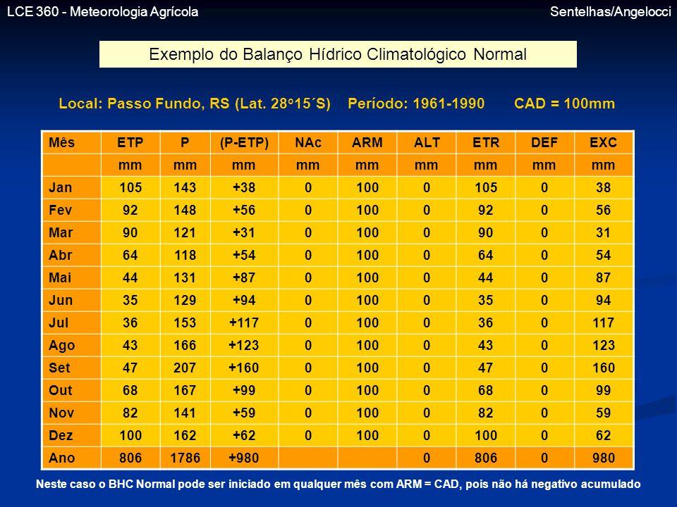 LCE 360 - Meteorologia Agrícola Sentelhas/Angelocci Exemplo do Balanço Hídrico Climatológico Normal MêsETPP(P-ETP)NAcARMALTETRDEFEXC mm Jan105143+3801