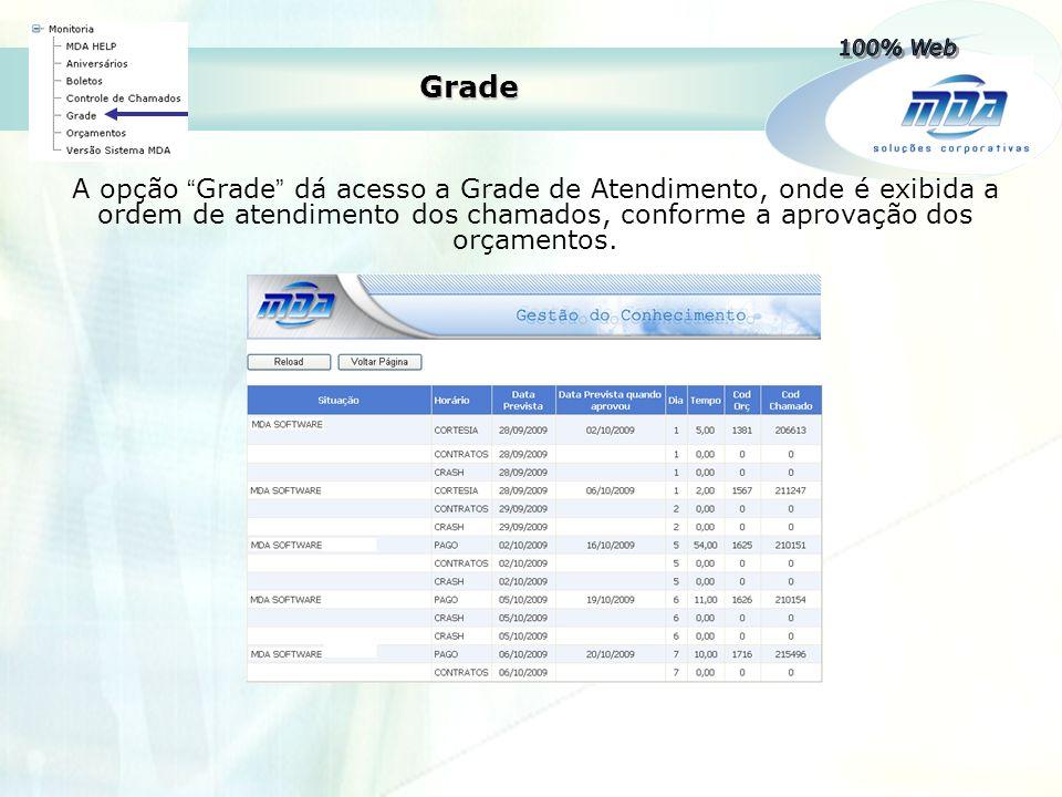 """Grade A opção """" Grade """" dá acesso a Grade de Atendimento, onde é exibida a ordem de atendimento dos chamados, conforme a aprovação dos orçamentos."""