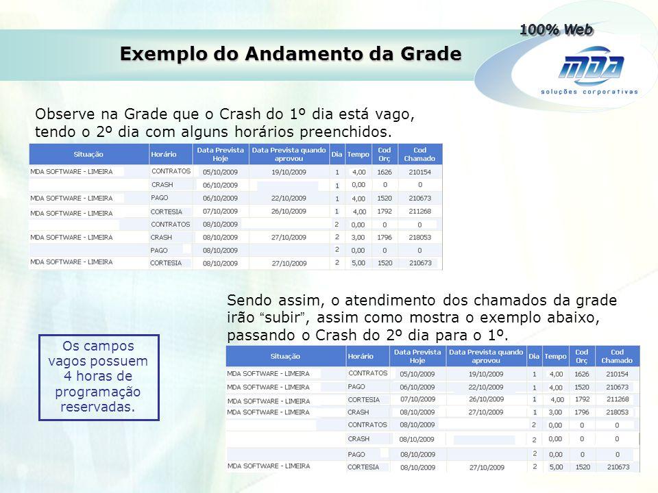 Exemplo do Andamento da Grade Observe na Grade que o Crash do 1º dia está vago, tendo o 2º dia com alguns horários preenchidos. Sendo assim, o atendim
