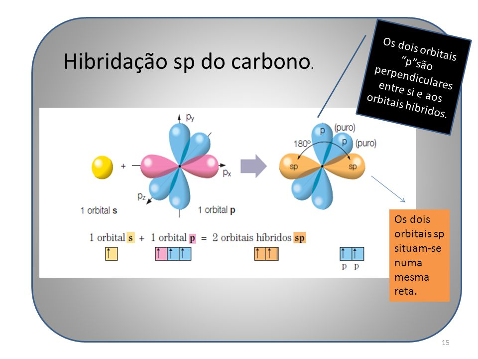 """15 Hibridação sp do carbono. Os dois orbitais """"p""""são perpendiculares entre si e aos orbitais híbridos. Os dois orbitais sp situam-se numa mesma reta."""